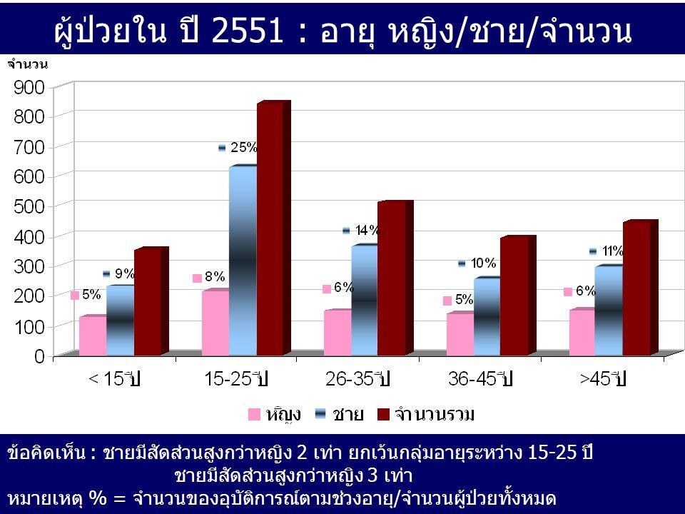 ผู้ป่วยใน ปี 2551 : อายุ หญิง/ชาย/จำนวน