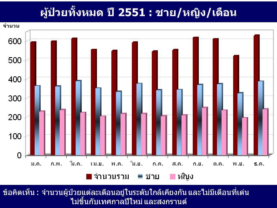 ผู้ป่วยทั้งหมด ปี 2551 : ชาย/หญิง/เดือน