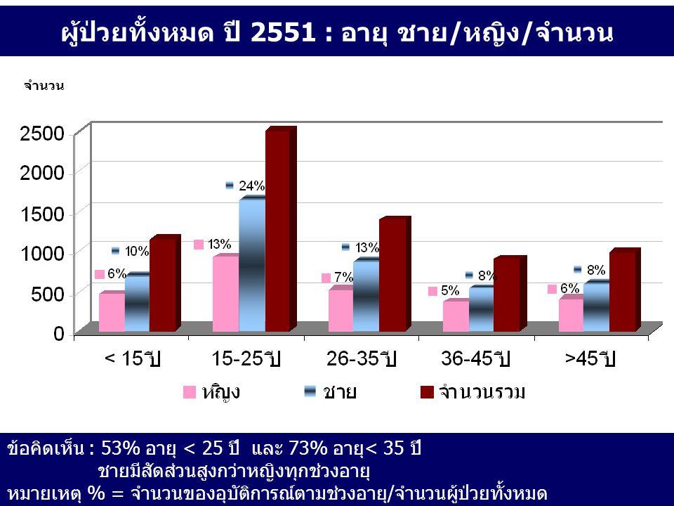 ผู้ป่วยทั้งหมด ปี 2551 : อายุ ชาย/หญิง/จำนวน