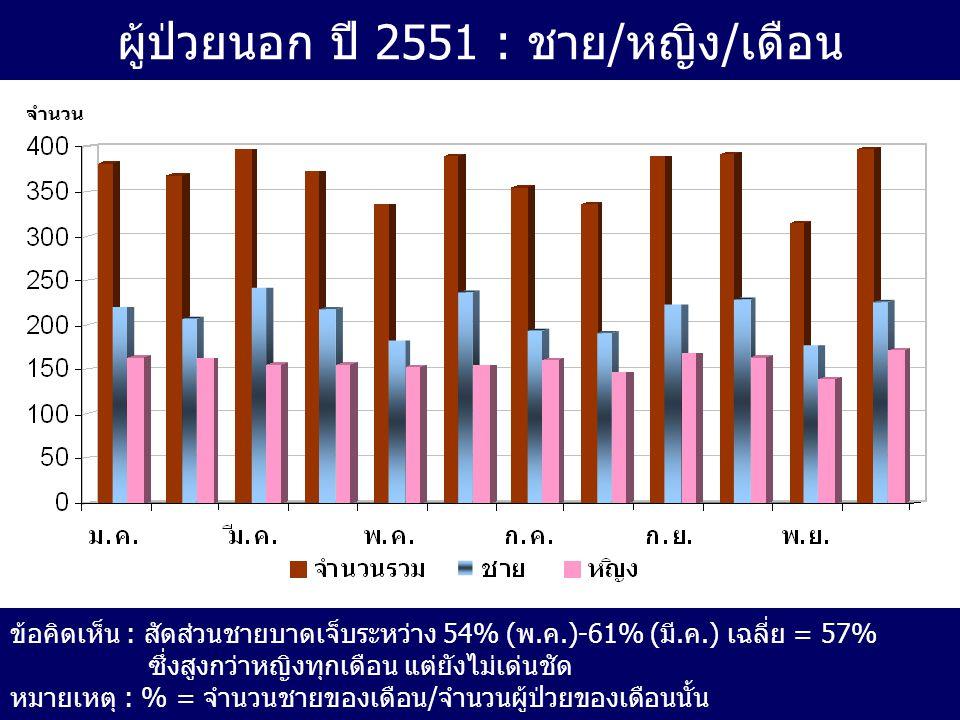 ผู้ป่วยนอก ปี 2551 : ชาย/หญิง/เดือน