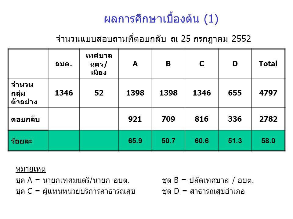 ผลการศึกษาเบื้องต้น (1)