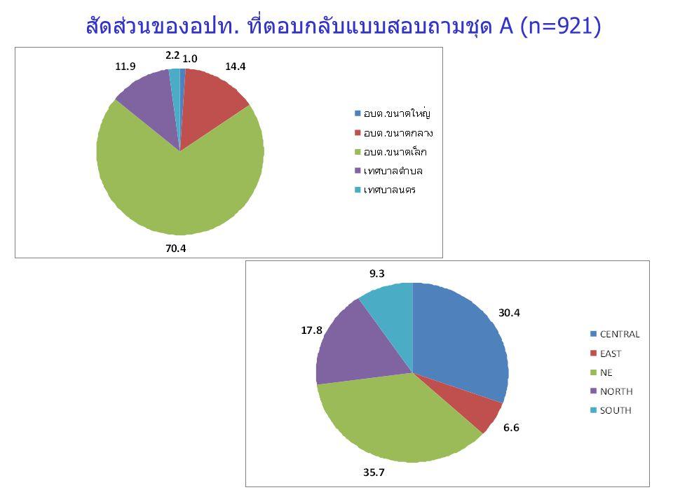 สัดส่วนของอปท. ที่ตอบกลับแบบสอบถามชุด A (n=921)