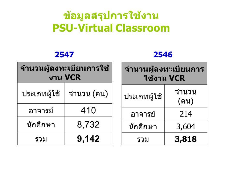 ข้อมูลสรุปการใช้งาน PSU-Virtual Classroom