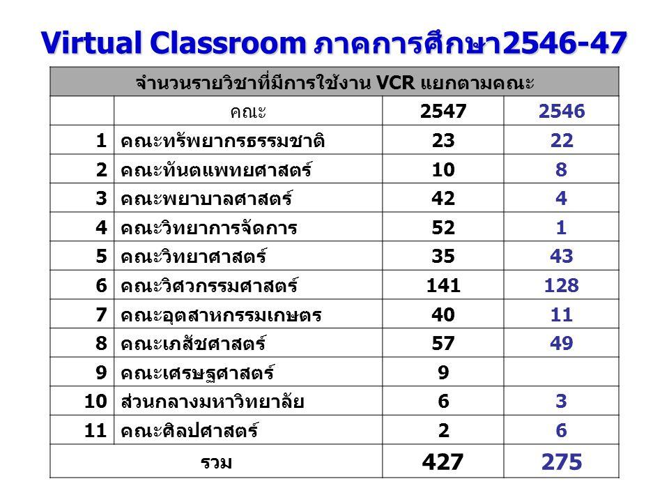 Virtual Classroom ภาคการศึกษา2546-47