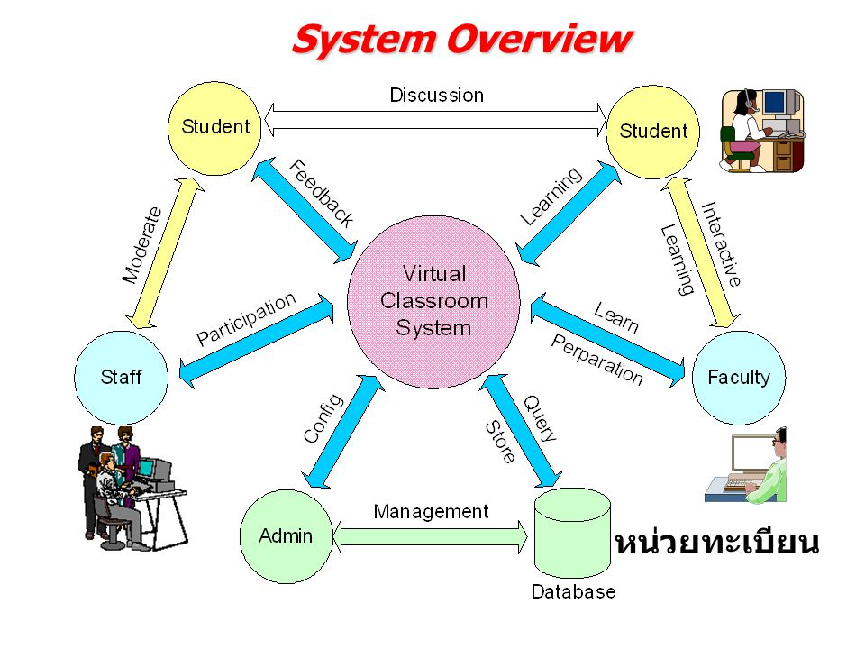 System Overview หน่วยทะเบียน