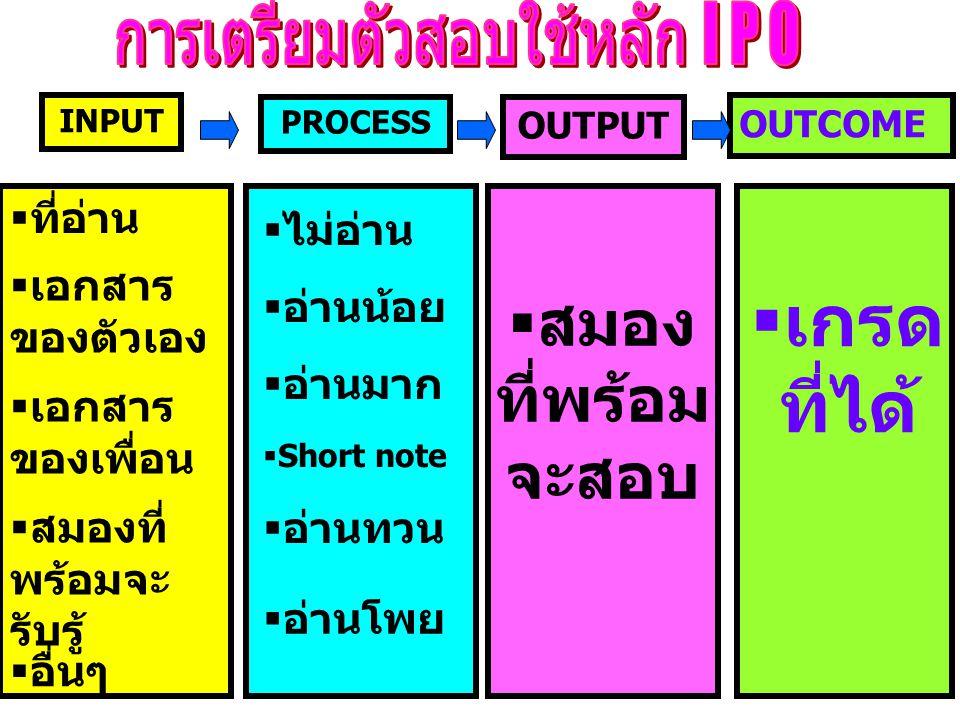 การเตรียมตัวสอบใช้หลัก I P O