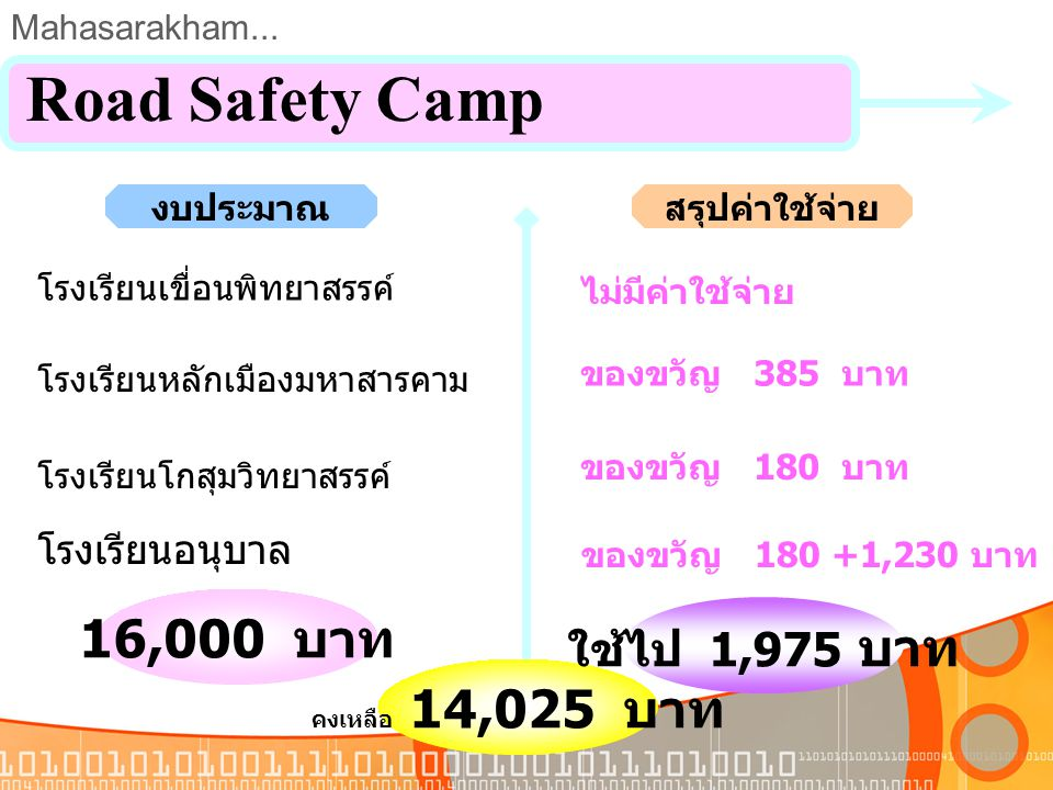 Road Safety Camp 16,000 บาท ใช้ไป 1,975 บาท โรงเรียนอนุบาล