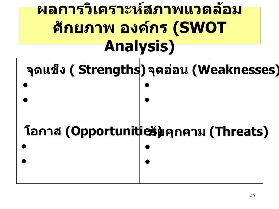 ผลการวิเคราะห์สภาพแวดล้อม ศักยภาพ องค์กร (SWOT Analysis)