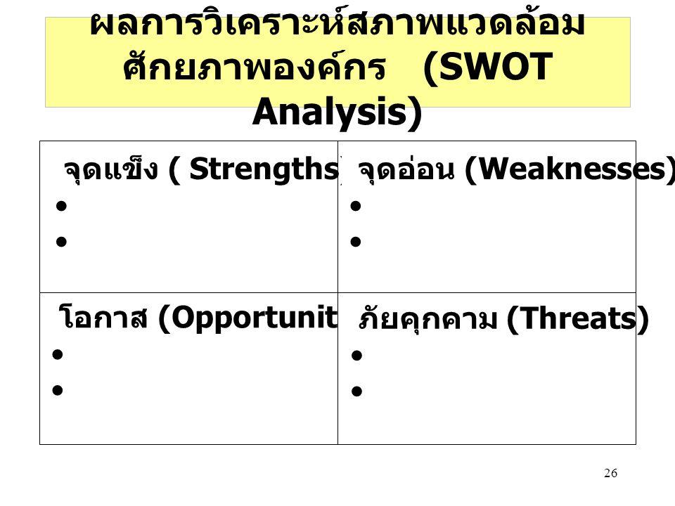 ผลการวิเคราะห์สภาพแวดล้อม ศักยภาพองค์กร (SWOT Analysis)