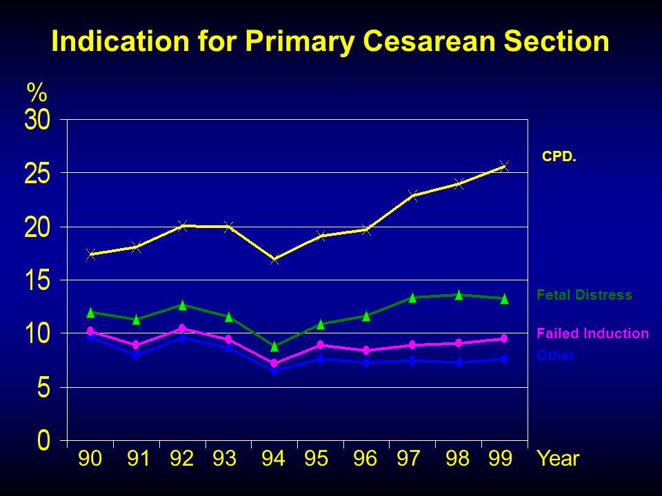 Indication for Primary Cesarean Section