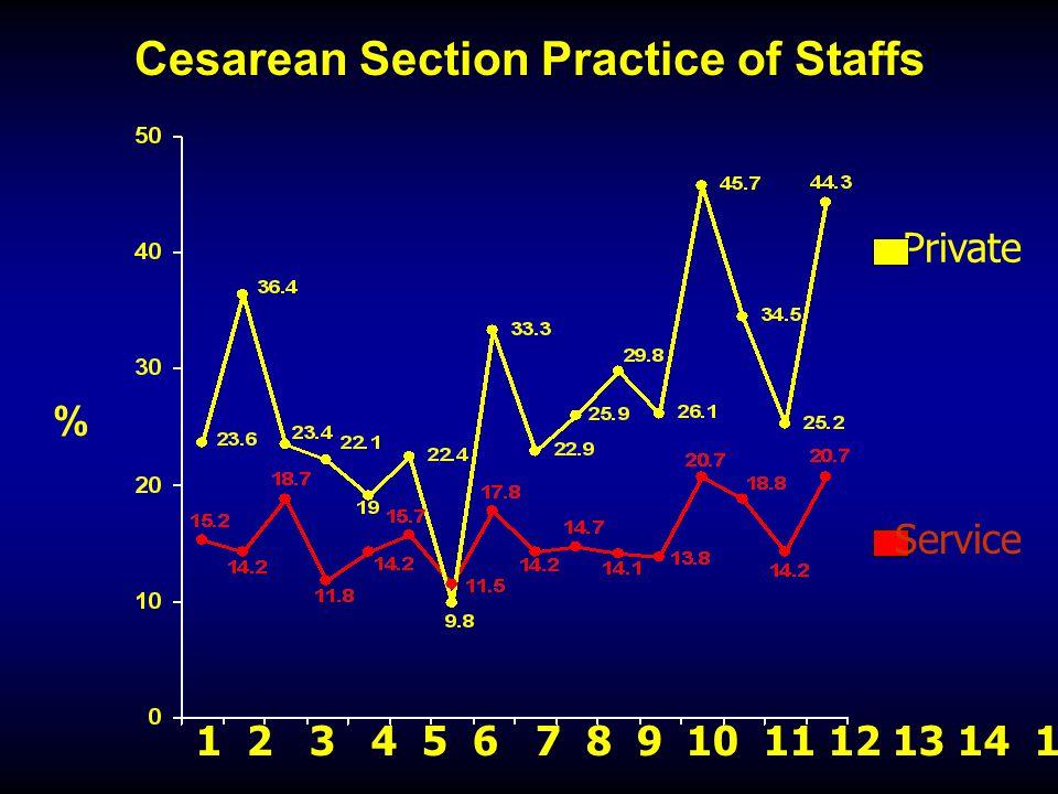 Cesarean Section Practice of Staffs