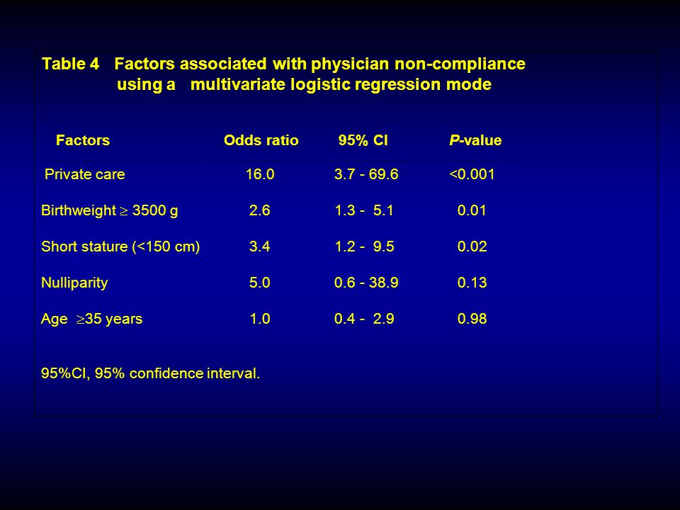 Table 4 Factors associated with physician non-compliance using a multivariate logistic regression mode Factors Odds ratio 95% CI P-value ……………………………………………………………………………………….……..
