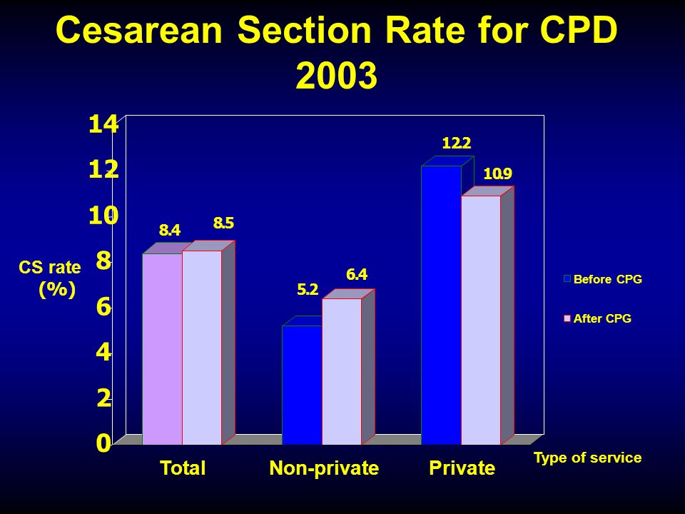 Cesarean Section Rate for CPD 2003