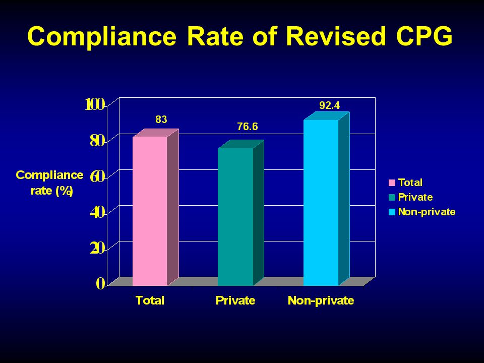 Compliance Rate of Revised CPG