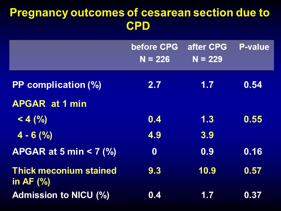 Pregnancy outcomes of cesarean section due to CPD