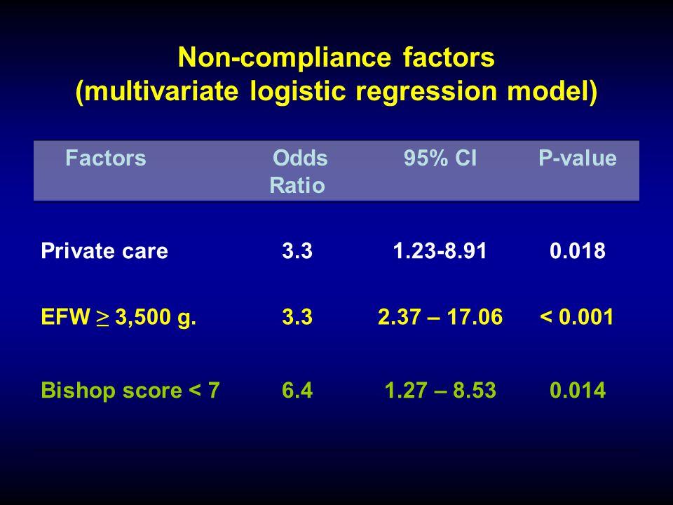 Non-compliance factors (multivariate logistic regression model)