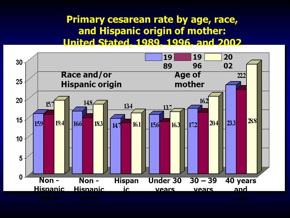 Race and/or Hispanic origin