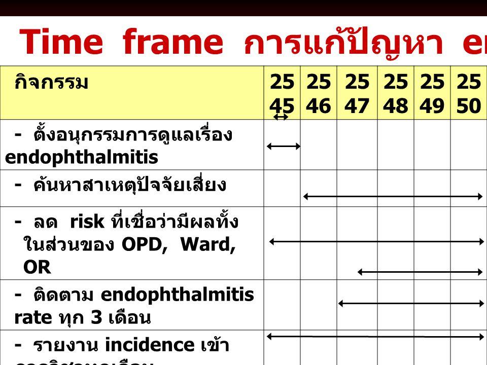 Time frame การแก้ปัญหา endophthalmitis