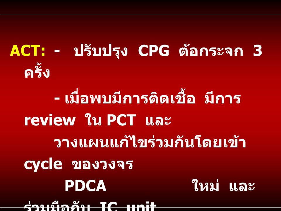 ACT : - ปรับปรุง CPG ต้อกระจก 3 ครั้ง