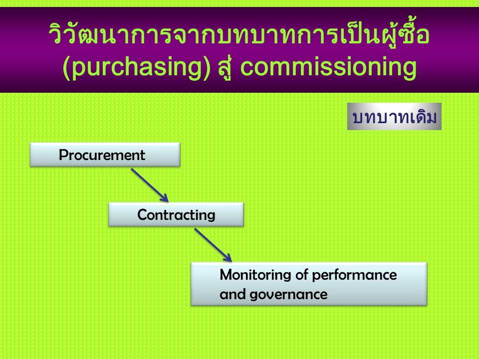 วิวัฒนาการจากบทบาทการเป็นผู้ซื้อ (purchasing) สู่ commissioning