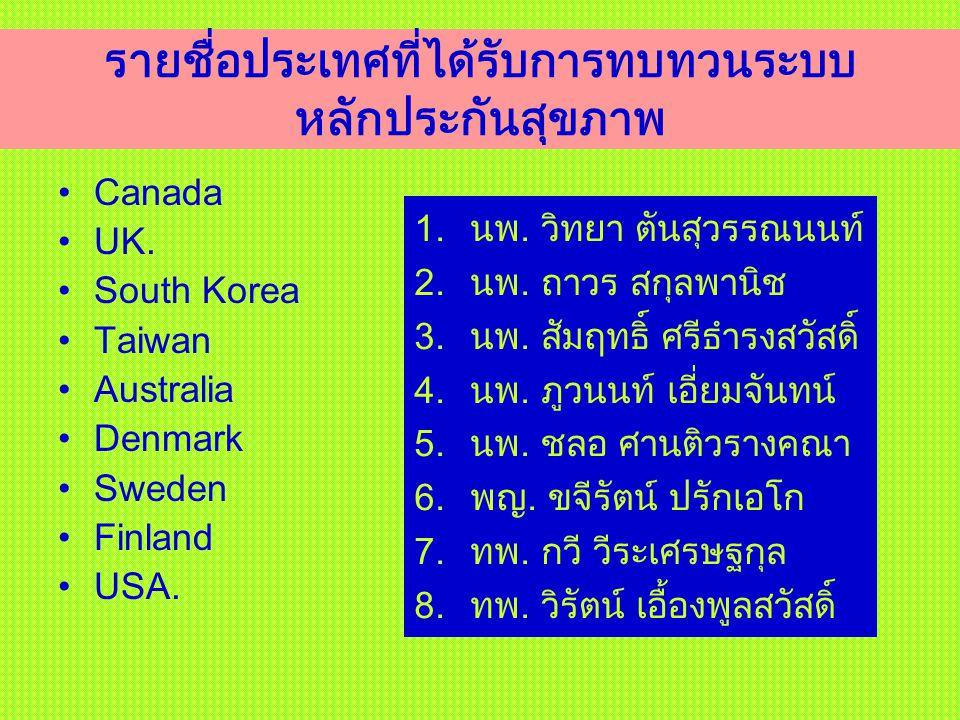รายชื่อประเทศที่ได้รับการทบทวนระบบหลักประกันสุขภาพ