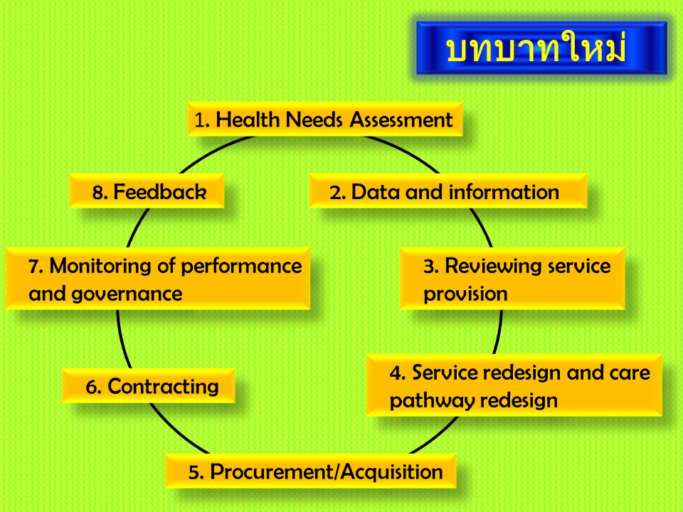 บทบาทใหม่ . Health Needs Assessment 8. Feedback