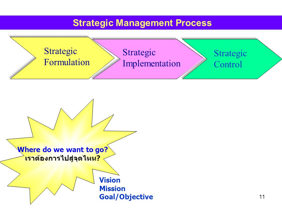 Strategic Management Process เราต้องการไปสู่จุดไหน