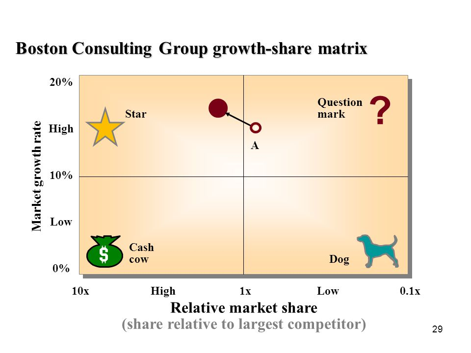 (share relative to largest competitor)