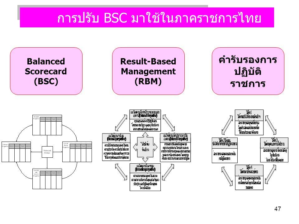 การปรับ BSC มาใช้ในภาคราชการไทย