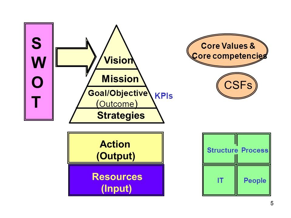 S W O T CSFs Vision Mission (Outcome) Strategies Action (Output)