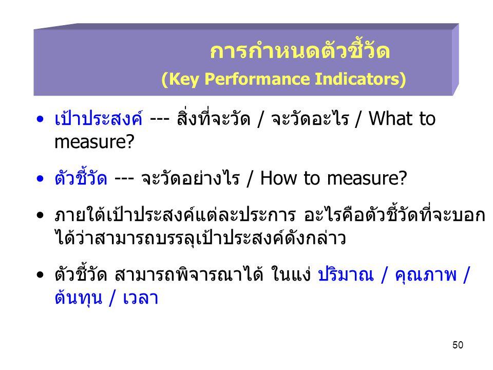 การกำหนดตัวชี้วัด (Key Performance Indicators)