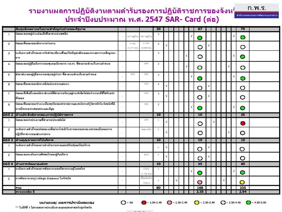 รายงานผลการปฏิบัติงานตามคำรับรองการปฏิบัติราชการของจังหวัดแพร่
