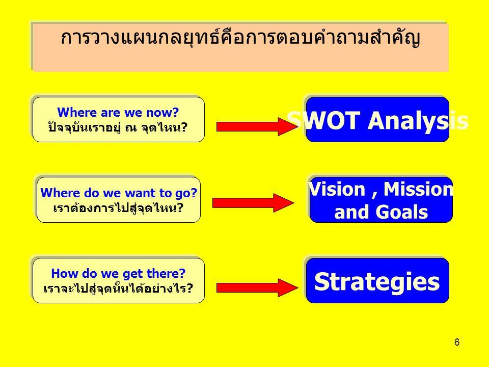 การวางแผนกลยุทธ์คือการตอบคำถามสำคัญ