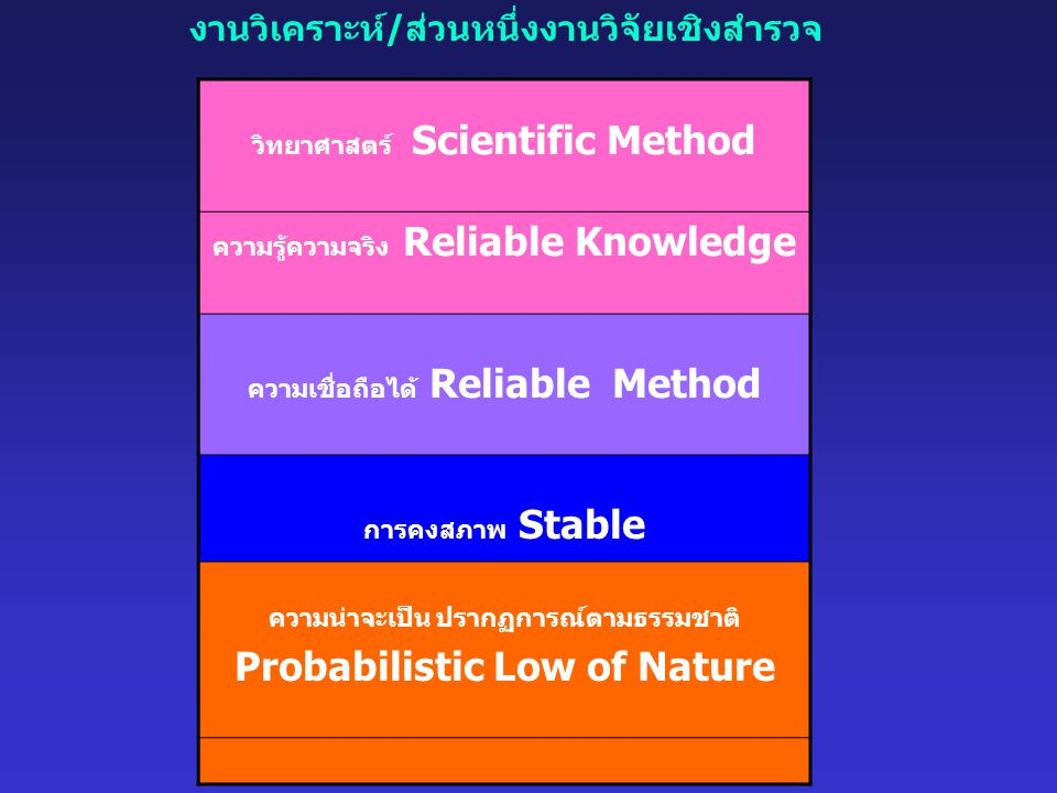 Probabilistic Low of Nature