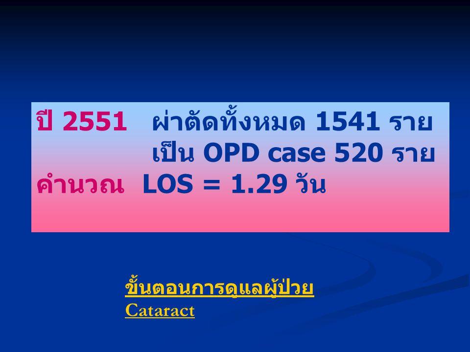 ปี 2551 ผ่าตัดทั้งหมด 1541 ราย เป็น OPD case 520 ราย