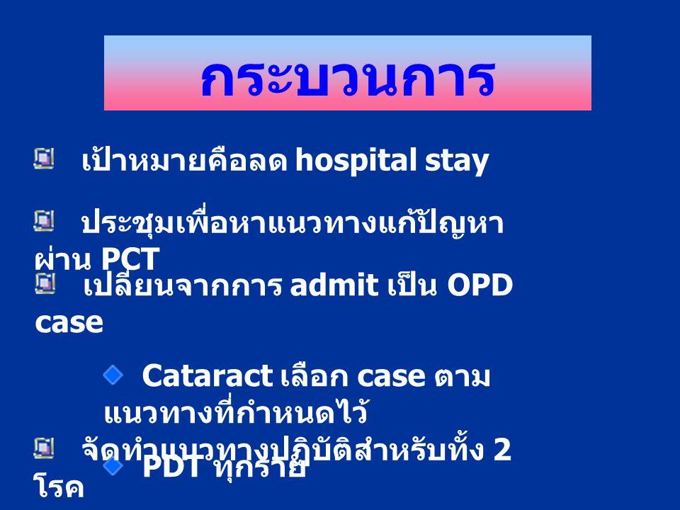 กระบวนการ เป้าหมายคือลด hospital stay