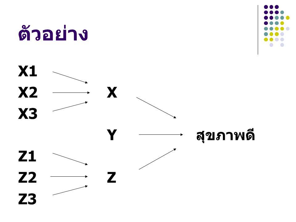 ตัวอย่าง X1 X2 X X3 Y สุขภาพดี Z1 Z2 Z Z3