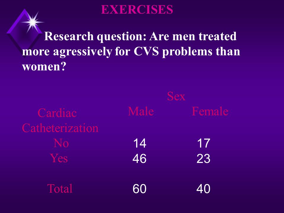 EXERCISES Research question: Are men treated more agressively for CVS problems than women Sex. Male Female.