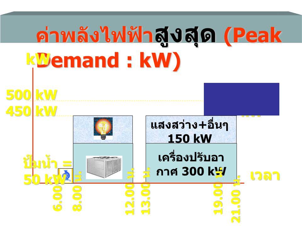 ค่าพลังไฟฟ้าสูงสุด (Peak Demand : kW)
