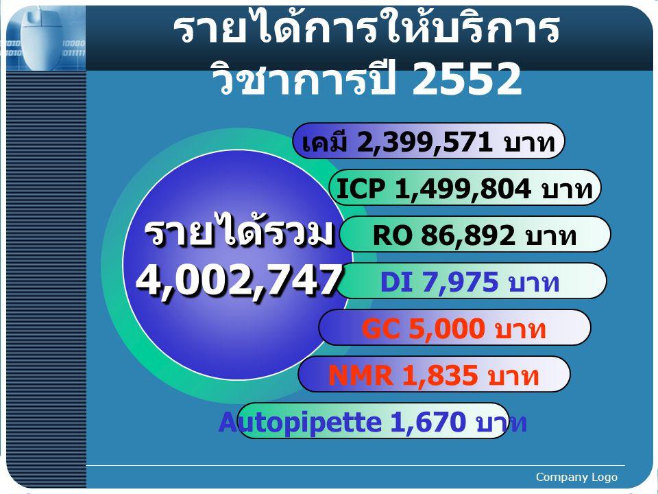 รายได้การให้บริการวิชาการปี 2552