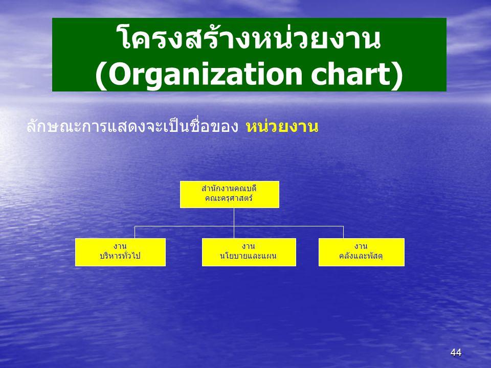โครงสร้างหน่วยงาน (Organization chart)