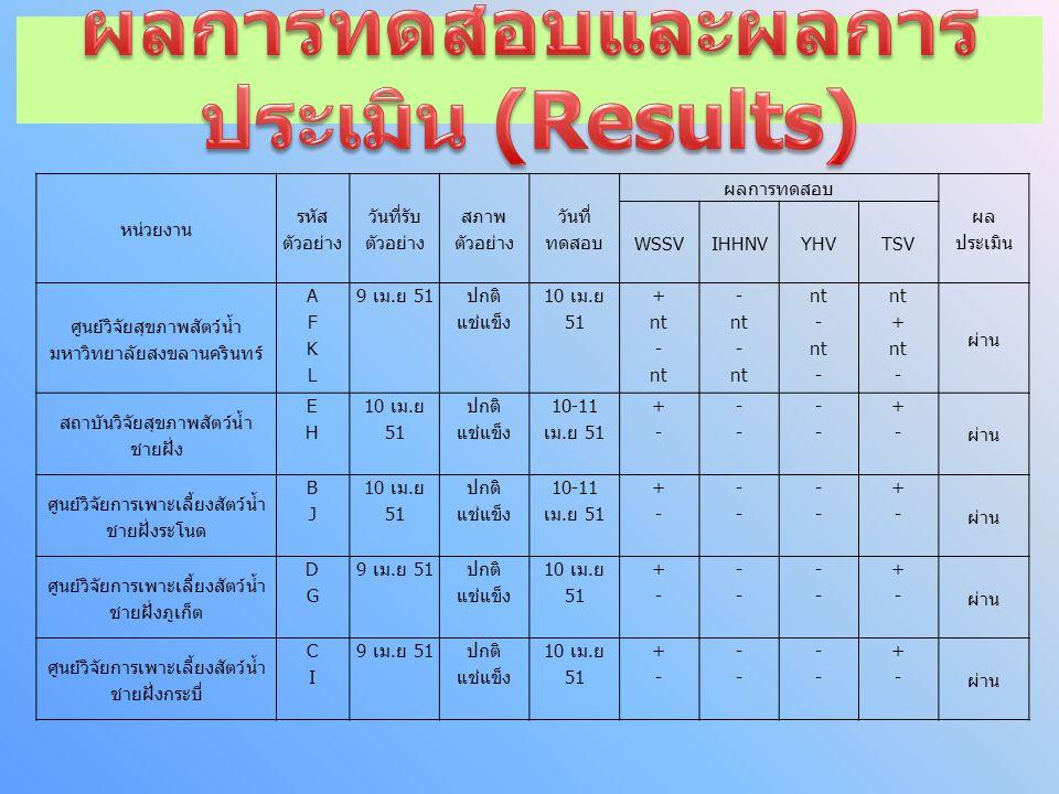 ผลการทดสอบและผลการประเมิน (Results)