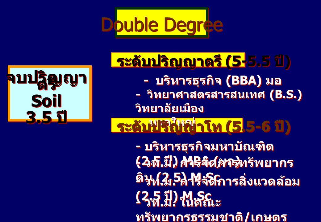 Double Degree - บริหารธุรกิจ (BBA) มอ จบปริญญาตรี Soil 3.5 ปี