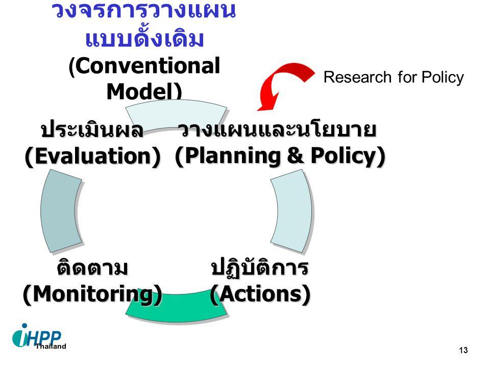 วงจรการวางแผนแบบดั้งเดิม (Conventional Model)
