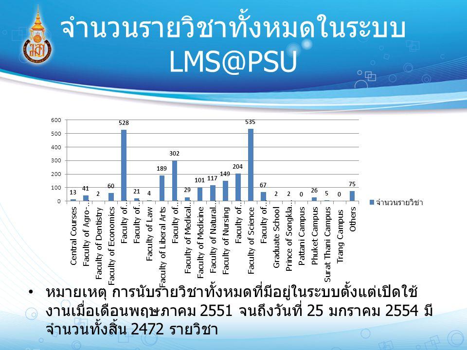 จำนวนรายวิชาทั้งหมดในระบบ LMS@PSU