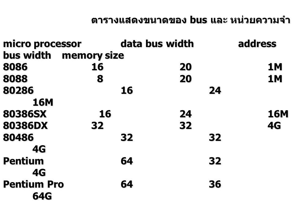 ตารางแสดงขนาดของ bus และ หน่วยความจำ