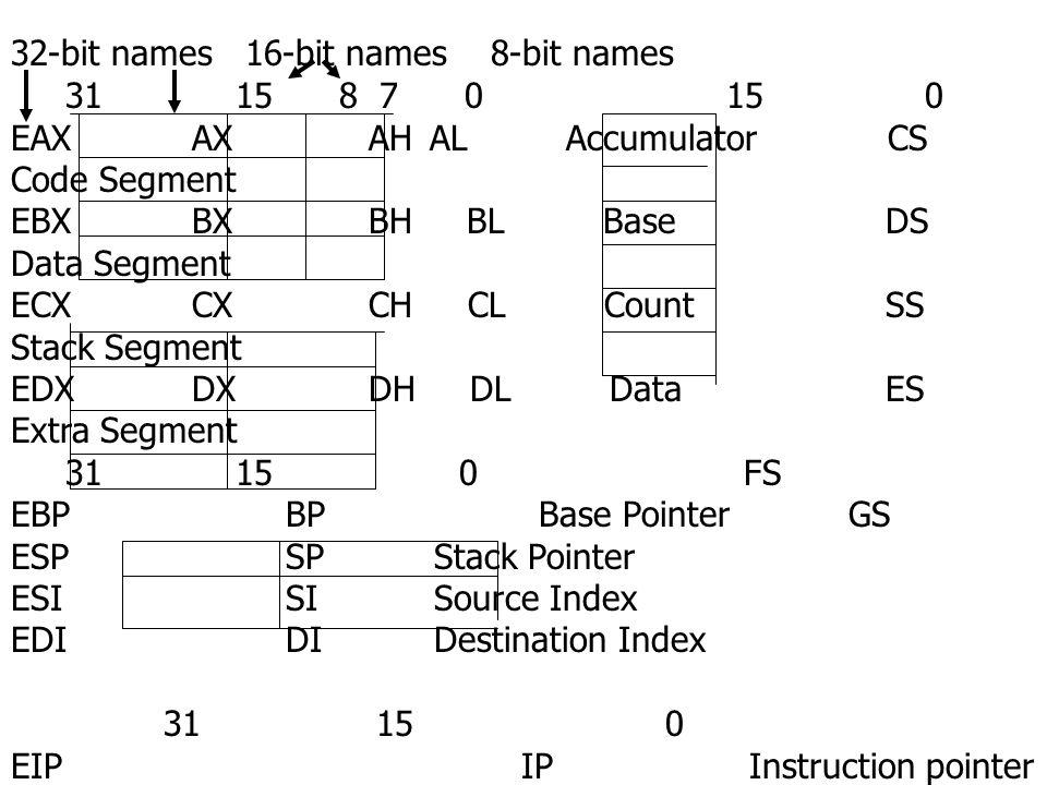 32-bit names 16-bit names 8-bit names