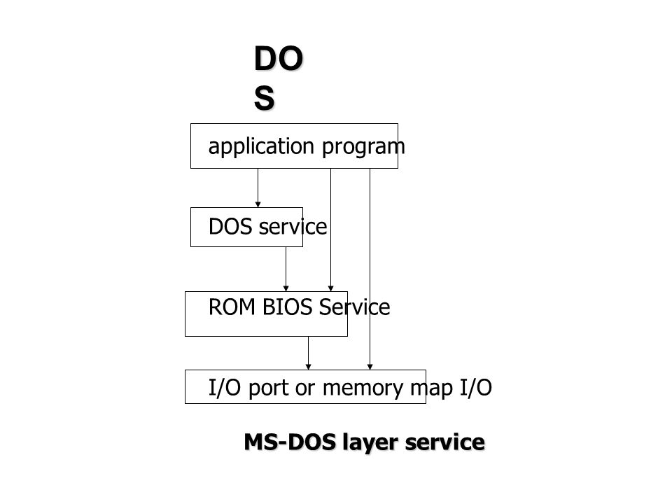 DOS application program DOS service ROM BIOS Service