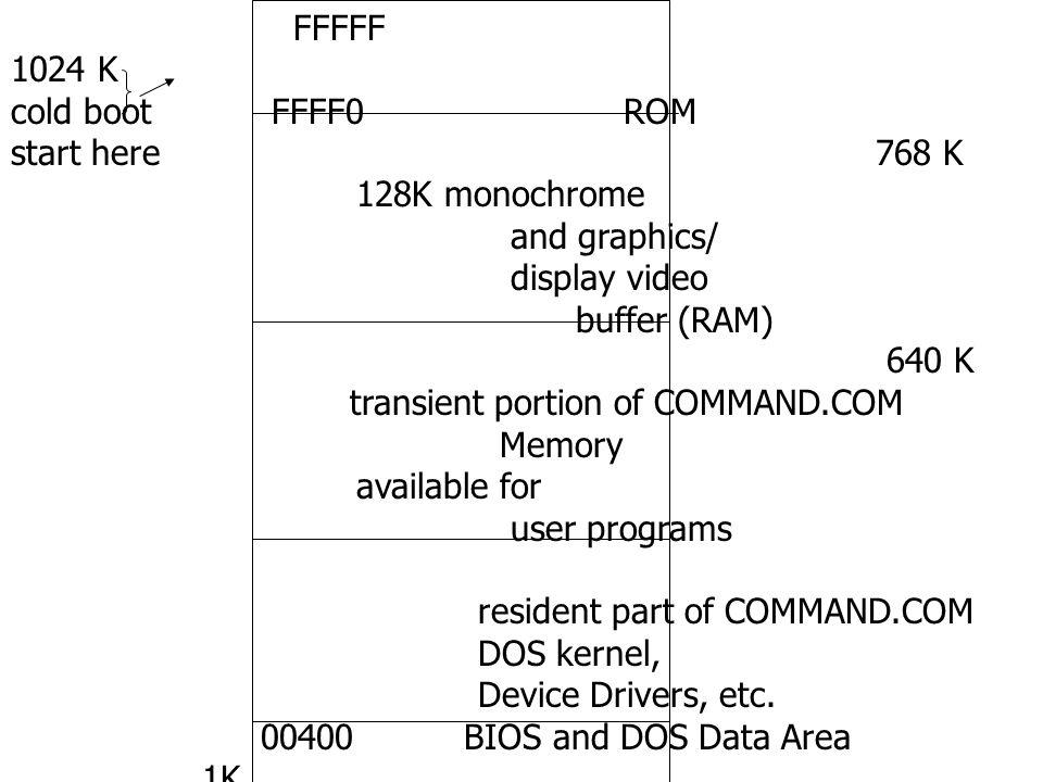 FFFFF 1024 K cold boot FFFF0 ROM.