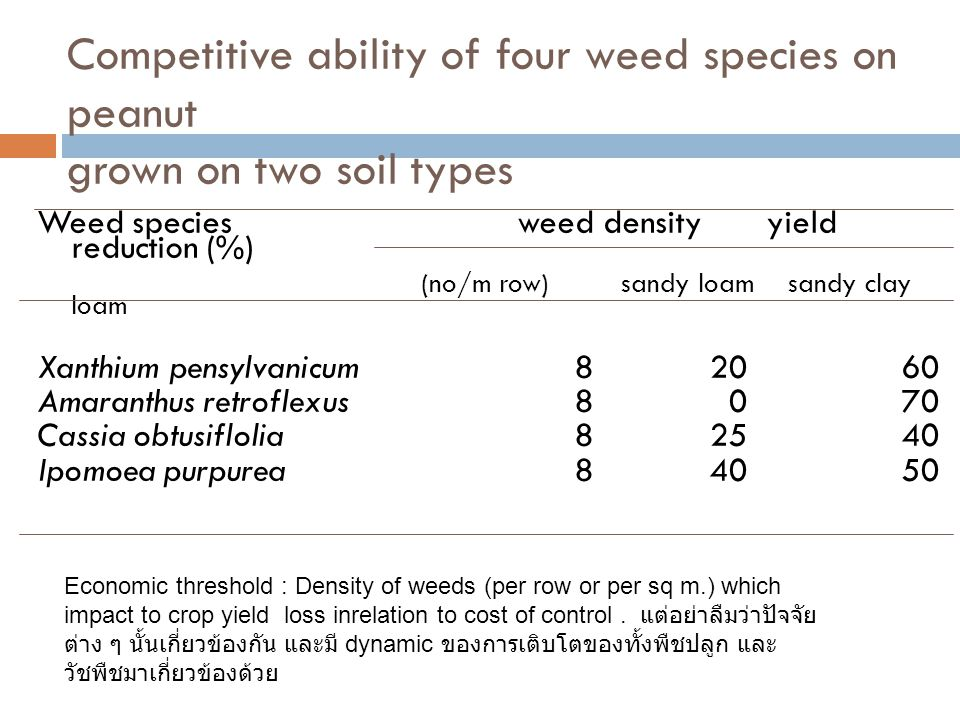 Competitive ability of four weed species on peanut grown on two soil types